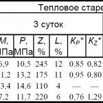 * КР, КZ — коэффициенты, показывающие соответственно изменение условной прочности и относительного удлинения после теплового старения. ** Использовалась только сажа.