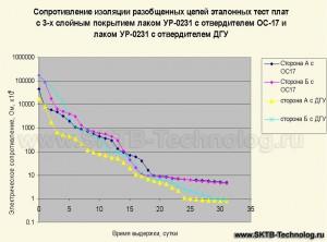 Отвердитель ОС-17 для лака УР-0231
