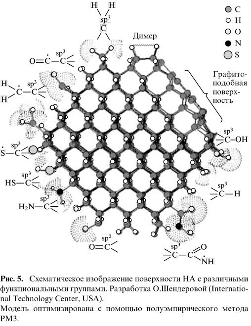 Схематическое изображение поверхности наноалмаза