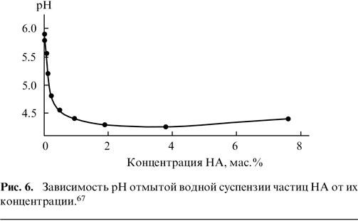 Зависимость рН отмытой водной суспензии частиц НА от их концентрации