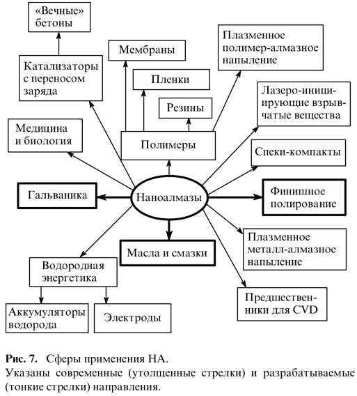 Сферы применения НА.