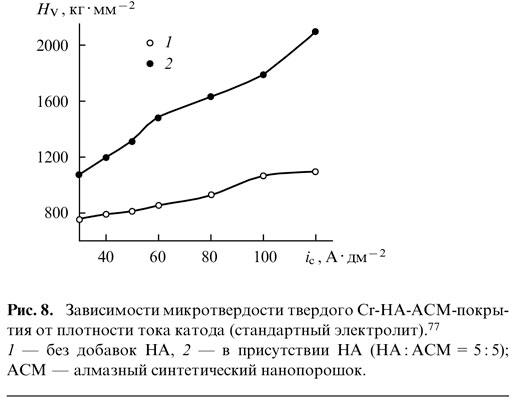 Зависимость микротвёрдости твёрдого Cr-НА-АСМ-покрытия от плотности тока катода