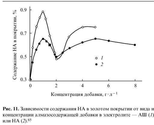 Зависимость содержания НА в золотом покрытии от вида и концентрации алмазосодержащей добавки в электролите