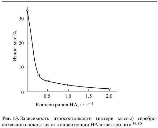 Зависимости износостойкости (потери массы) сереброалмазного покрытия от концентрации НА в электролите