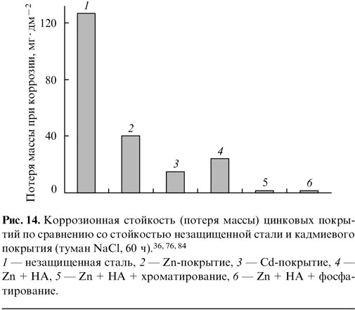 Коррозионная стойкость (потеря массы) цинковых покры-тий по сравнению со стойкостью незащищенной стали и кадмиевого покрытия (туман NаСl, 60 ч).