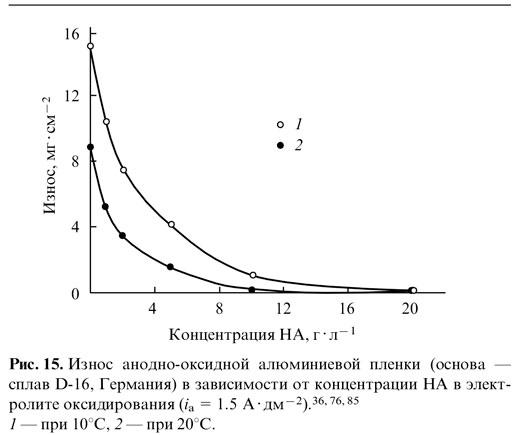 Износ анодно-оксидной алюминевой плёнки в зависимости от концентрации НА в электролите оксидирования