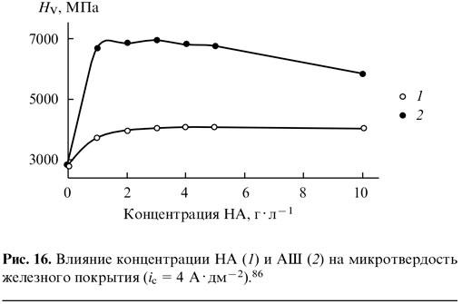 Влияние концентрации НА и АШ на микротвёрдость железного покрытия