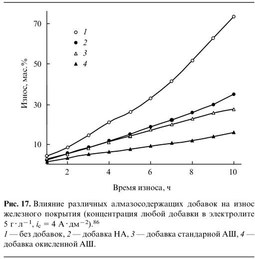 Влияние различных алмазосодержащих добавок на износ железного покрытия