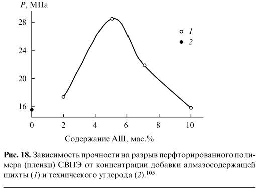 Зависимость прочности на разрыв перфторированного полимера (плёнки) СВПЭ от концентрации добавки алмазосодержащей шихты и технического углерода