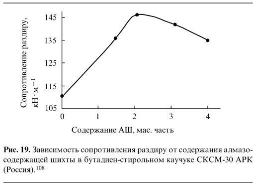 Зависимость сопротивления раздиру от содержания алмазосодержащей ШИХТЫ в бутадисн-стирольномм каучуке СКСМ-30 АРК (Россия)