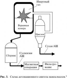 Схема детонационного синтеза наноалмазов