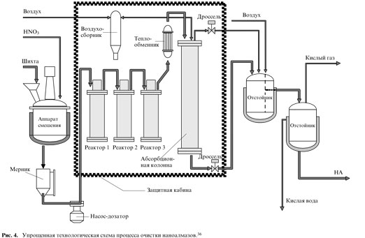 Упрощённая технологическая схема очистки наноалмазов