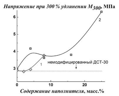 Изменение характеристики упругости M300 ДСТ - 30 при введении наноалмазов