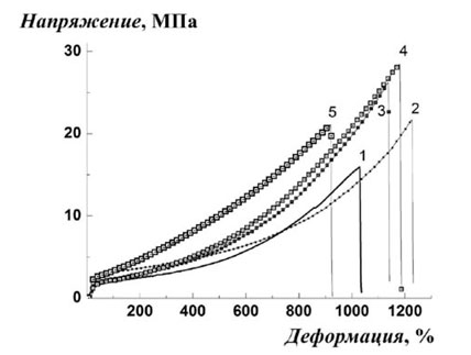 Деформационные кривые ДСТ - 30 + алмазная шихта