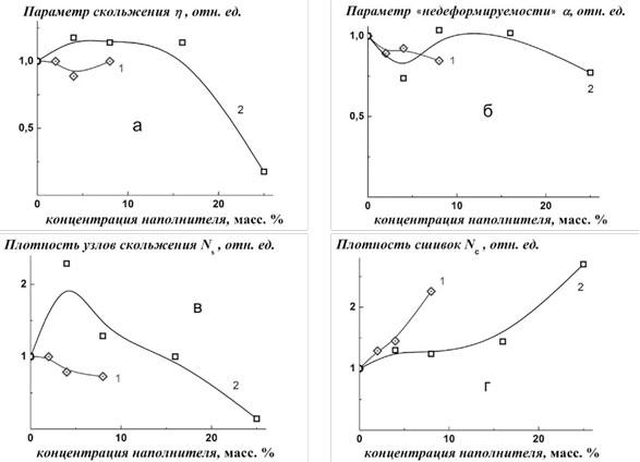 Изменение параметров, характеризующих деформируемость термоэластопласта ДСТ - 30