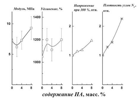Механические характеристики системы ДСТ - 30 + наноалмазы