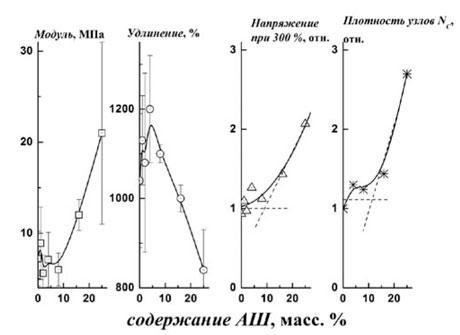 Механические характеристики системы ДСТ - 30 + алмазная шихта