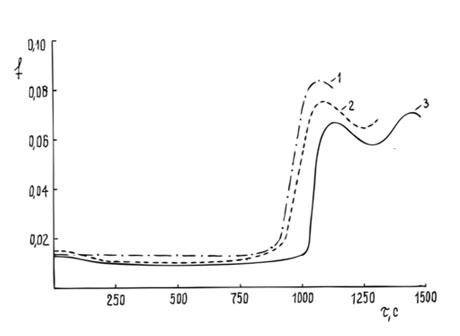 Кинетические кривые изменения коэффициента сухого трения покрытия из фторированного каучука, модифицированного АШ при постоянной нагрузке.