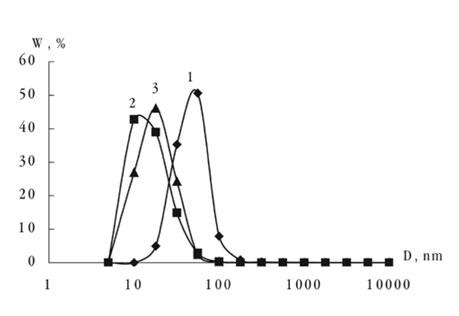 Кривые полидисперсности модифицированных частиц