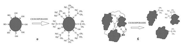 Схема модификации поверхности НА силилирующими агентами