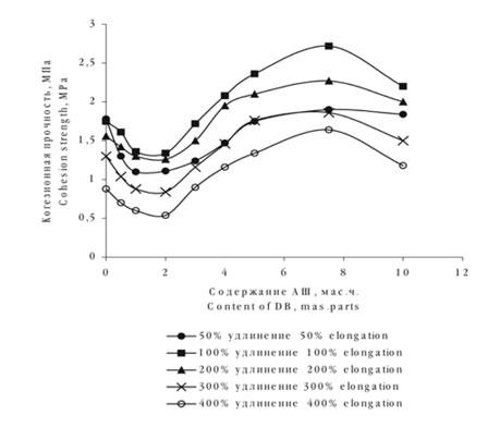 Зависимость когезионной прочности при различных удлинениях стандартных наполненных резин на основе каучука СКИ — 3