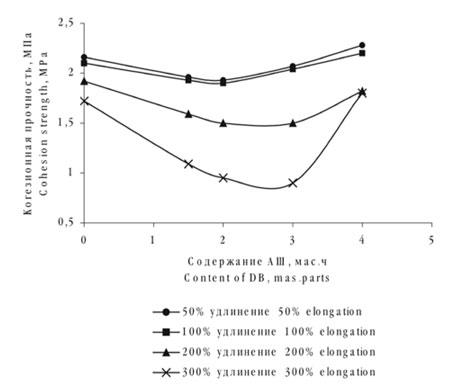 Зависимость когезионной прочности при различных удлинениях стандартных наполненных резин на основе каучука СКИ - 3