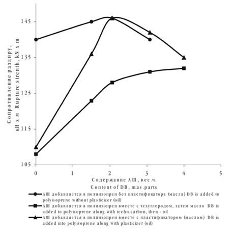 Зависимость сопротивления раздиру от содержания АШ в полиизопрене
