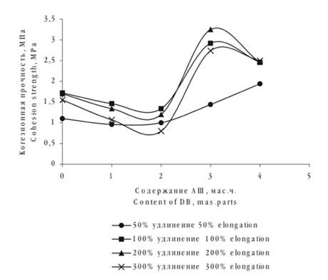 Зависимость когезионной прочности при различных удлинениях стандартных наполненных резин на основе каучука СКМС - 30 АРК от содержания АШ