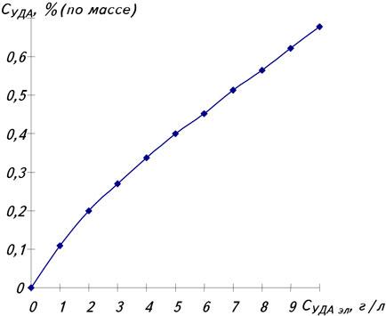 Зависимость содержания УДА (СУДА, % (по массе)) в цинковом покрытии от концентрации УДА в электролите