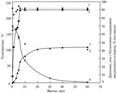 Процесс окислительной обработки алмазосодержащей шихты