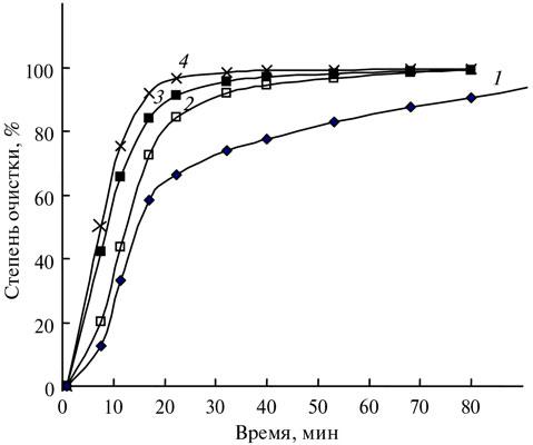Влияние начальной концентрации азотной кислоты на кинетику окисления неалмазных форм углерода